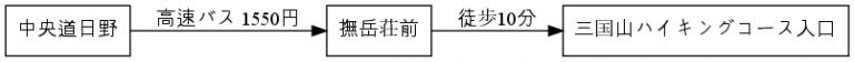 access-hino-yamanakako.png